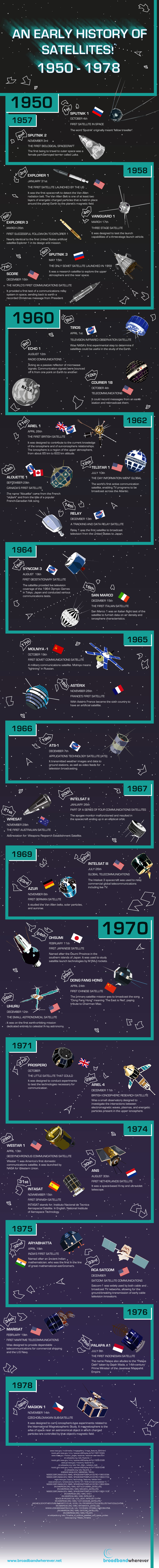 An early history of satellites