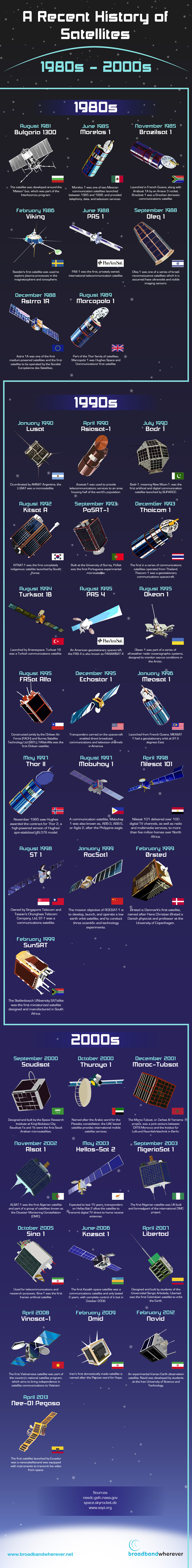 Recent history of satellites - 1980s to 2000s